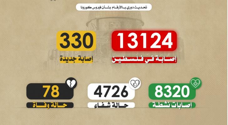 4 وفيات و330 إصابة جديدة بفيروس كورونا في فلسطين