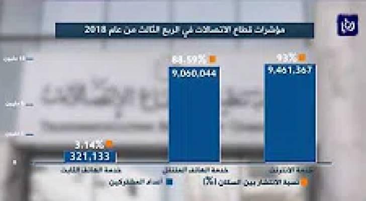 آخر مؤشرات قطاع الاتصالات في الأردن