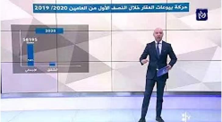 تراجع حجم التداول العقاري في الأردن 37% في أول 7 أشهر